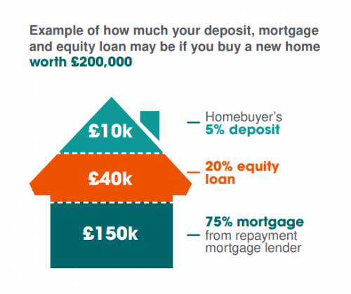 Chart showing 75% mortgage - £150k, 20% equity loan - £40k and 5% deposit - £10k